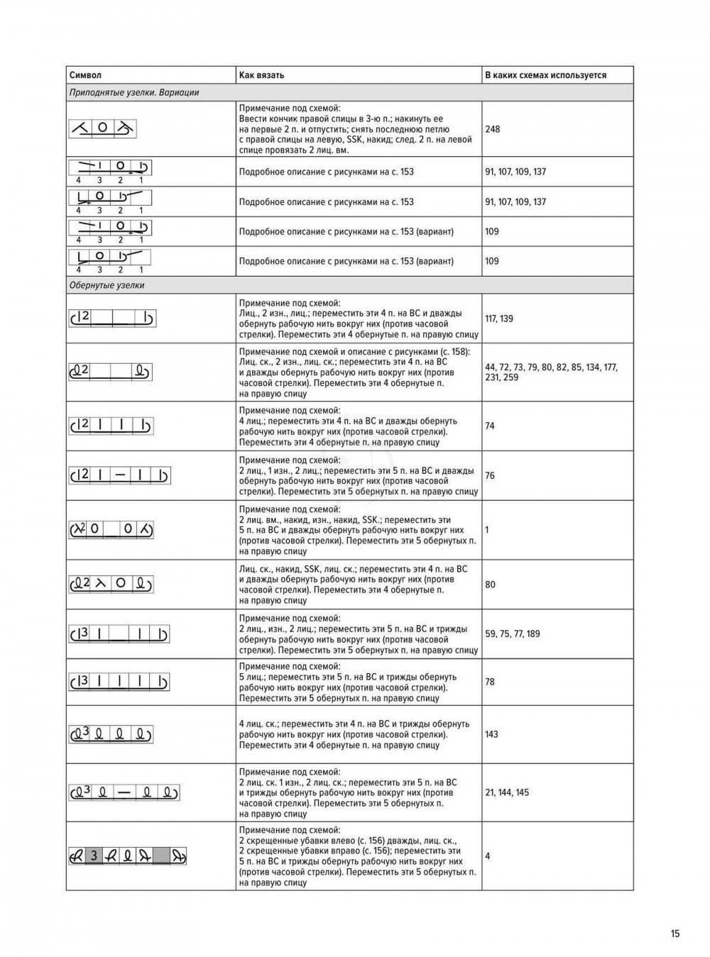 узоры спицами схема с описанием